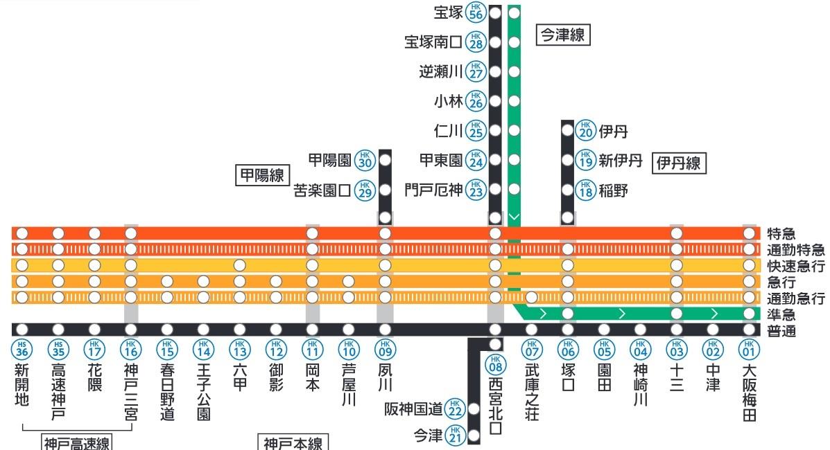 阪急神戸線の停車駅