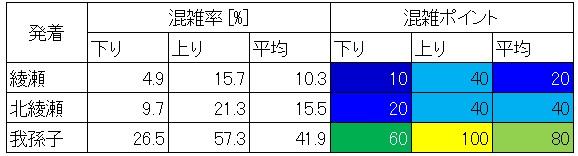 北千住-綾瀬の混雑調査結果(発着駅層別)