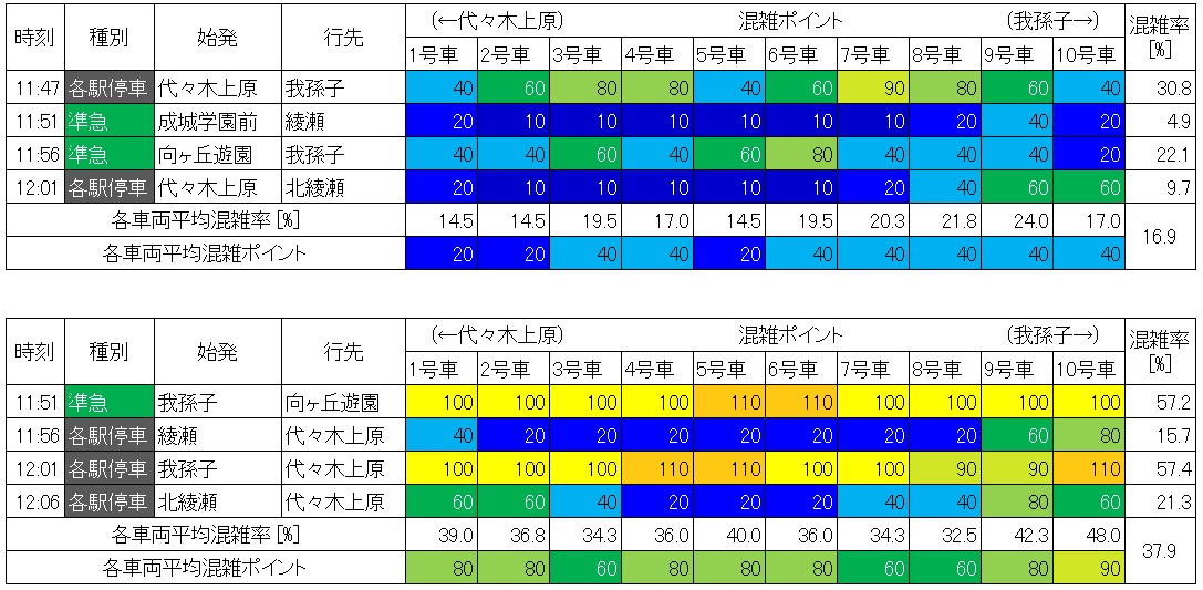 北千住-綾瀬の混雑調査結果(生データ)
