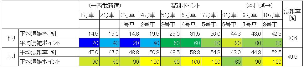 西武新宿線休日日中時間帯の混雑状況(高田馬場-下落合、車両ごと)