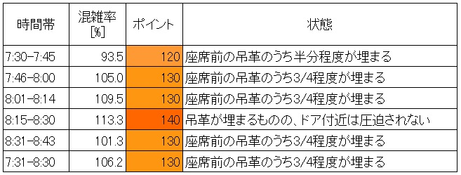 東武東上線朝ラッシュ時混雑調査(北池袋→池袋、ダイヤサイクルごとの集計)