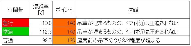 東武東上線朝ラッシュ時混雑調査(北池袋→池袋、60分間、種別ごと)
