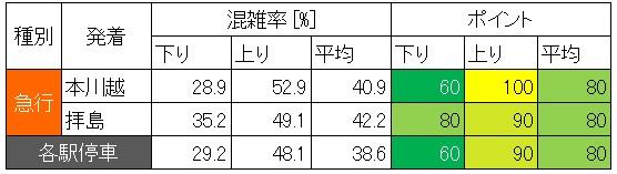 西武新宿線休日日中時間帯の混雑状況(高田馬場-下落合、種別ごと)