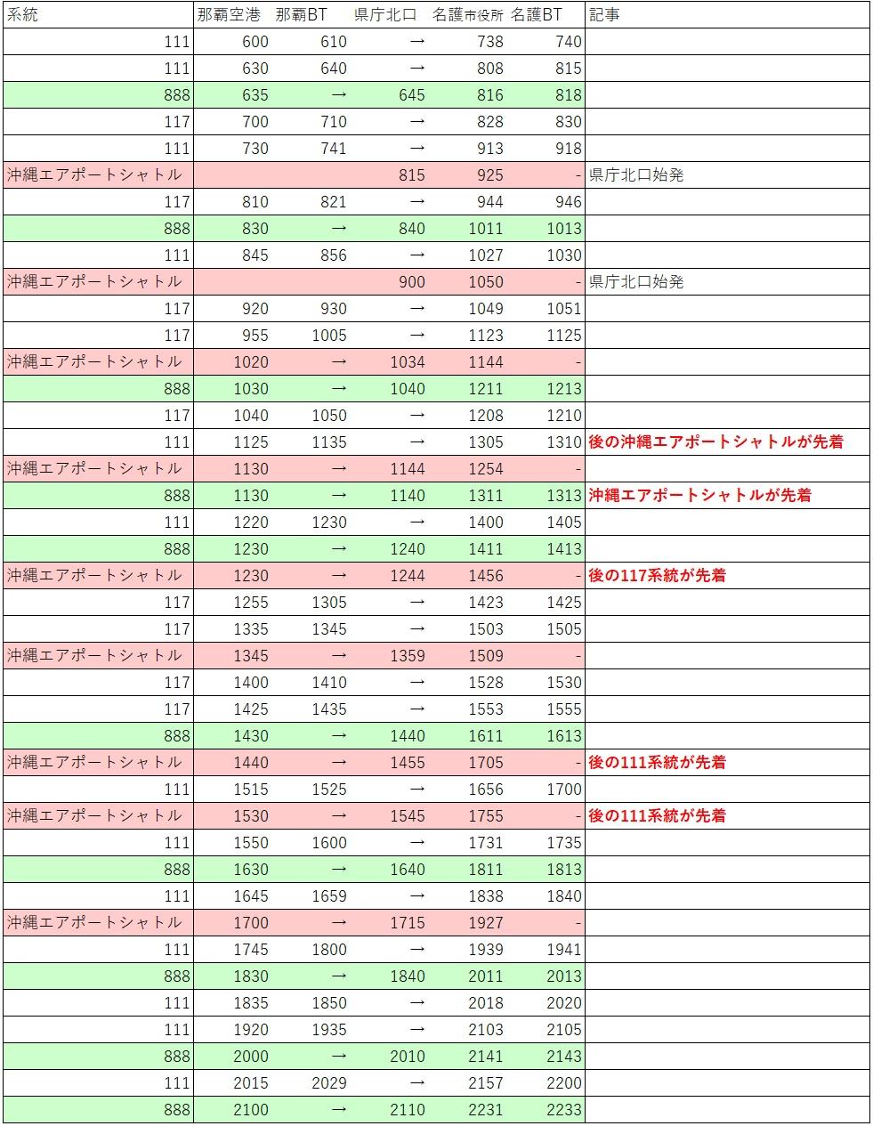 那覇→名護のバス時刻表
