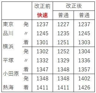 東海道線日中時間帯アクティ付近(下り)