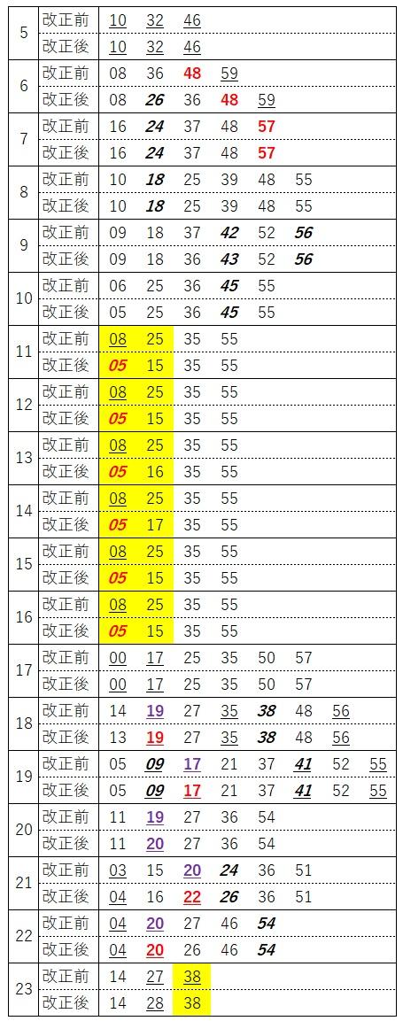 宇都宮線下り(上野発車時刻、接続アリ高崎線含む)