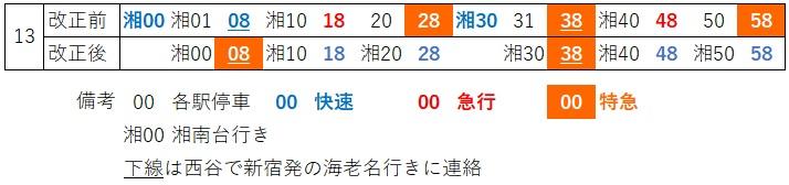 横浜下り発車時刻(日中)