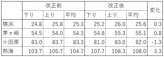 東海道線日中比較(鳥の眼)