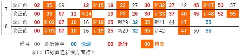 大和上り発車時刻(朝)