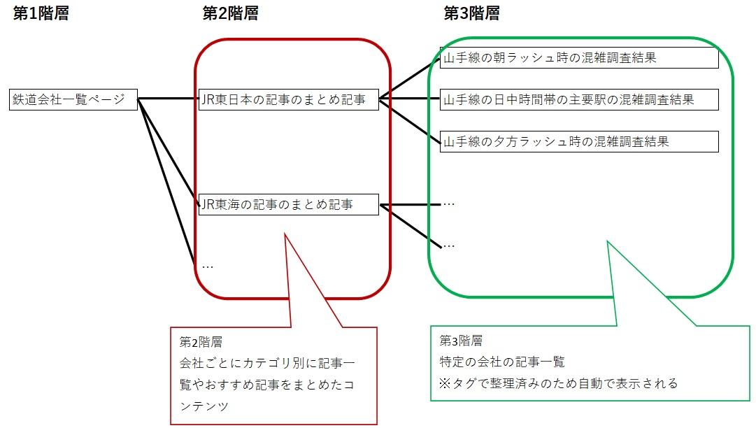 タグを活用した階層分類構造