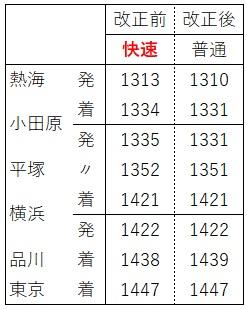 東海道線日中時間帯アクティ付近(上り)