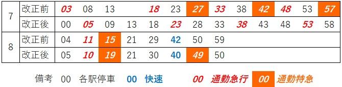 湘南台上り発車時刻(朝)