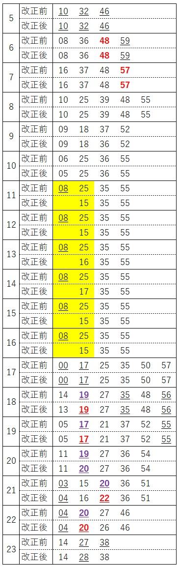 宇都宮線下り(上野発車時刻)