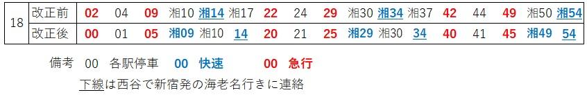 横浜下り発車時刻(18時台)