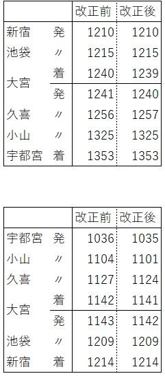 宇都宮線日中時間帯(快速比較)