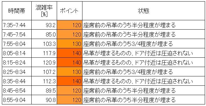 21.3 地下鉄有楽町線朝ラッシュ時混雑状況(東池袋→護国寺、10分ごと層別)