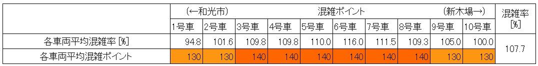 21.3 地下鉄有楽町線朝ラッシュ時混雑状況(東池袋→護国寺、60分間、車両別層別)