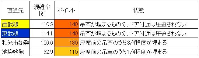 21.3 地下鉄有楽町線朝ラッシュ時混雑状況(東池袋→護国寺、直通先層別)