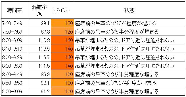 21.3 地下鉄有楽町線朝ラッシュ時混雑状況(東池袋→護国寺、10分ごと層別2)