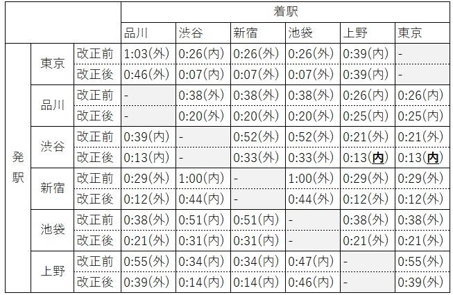 21.3 終電比較(総合)