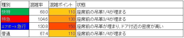 京急線混雑調査結果(北品川→品川、混雑時間帯60分間、種別ごと)