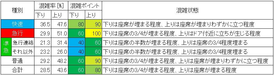 東武東上線混雑調査結果(池袋-北池袋、種別ごと)