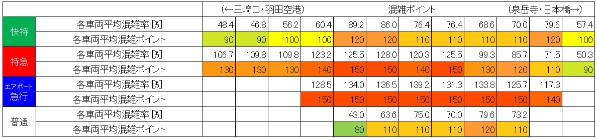 京急線混雑調査結果(北品川→品川、号車ごと層別、ピーク60分)