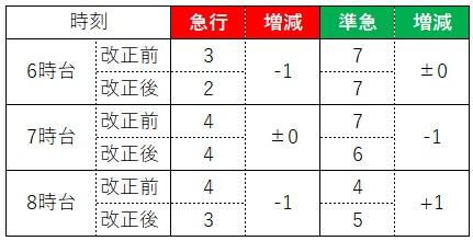 東上線準急、急行の本数比較(21.03前後)