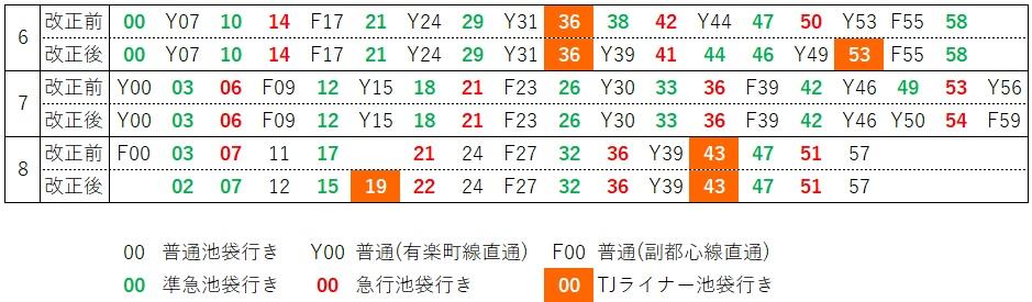 川越発車時刻比較(21.03前後)
