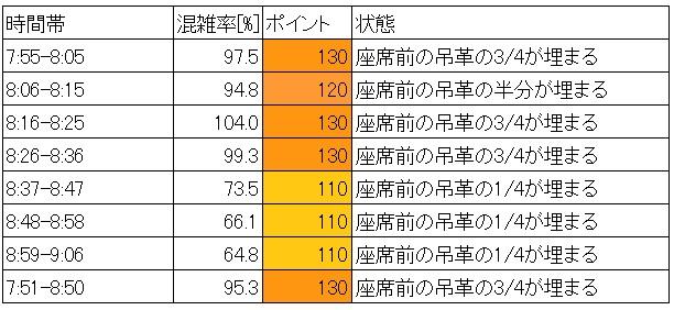 京急線混雑調査結果(北品川→品川、時間帯別層別)