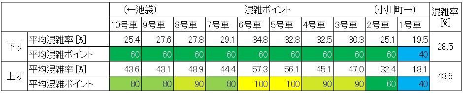 東武東上線混雑調査結果(池袋-北池袋、号車ごと)