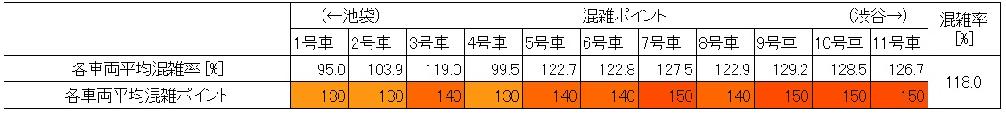 山手線混雑状況(朝ラッシュ時、新大久保→新宿、現場調査結果、60分間号車別混雑状況)