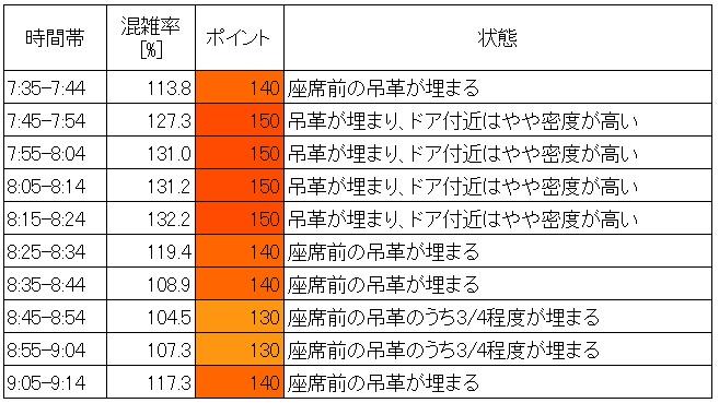 千代田線混雑状況(朝ラッシュ時、町屋→西日暮里、現場調査結果、時間帯層別)