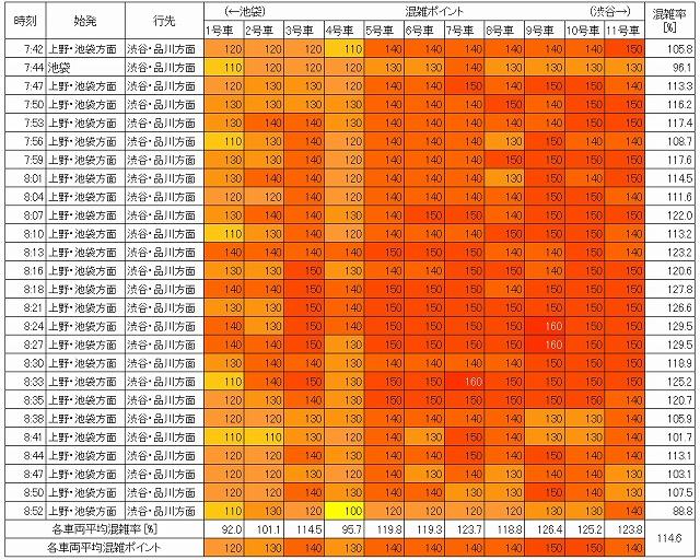山手線混状況(朝ラッシュ時、新大久保→新宿、現場調査結果、生データ)