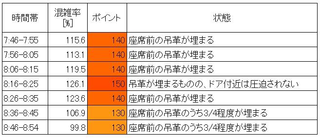 山手線混雑状況(朝ラッシュ時、新大久保→新宿、現場調査結果、10分間隔層別)