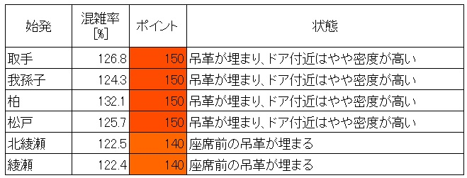 千代田線混雑状況(朝ラッシュ時、町屋→西日暮里、現場調査結果、始発駅層別)