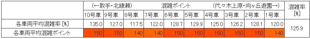 千代田線混雑状況(朝ラッシュ時、町屋→西日暮里、現場調査結果、号車別)