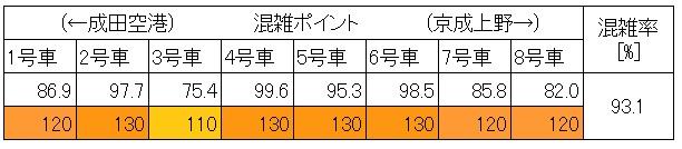 京成線混雑状況(朝ラッシュ時、新三河島→日暮里、現場調査結果、最混雑60分間車両別)