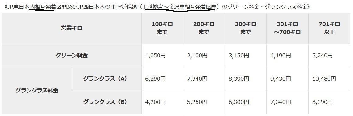 新幹線グリーン料金