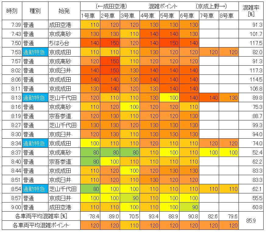 京成線混雑状況(朝ラッシュ時、新三河島→日暮里、現場調査結果、生データ)
