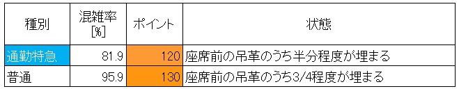 京成線混雑状況(朝ラッシュ時、新三河島→日暮里、現場調査結果、60分間、種別での層別)
