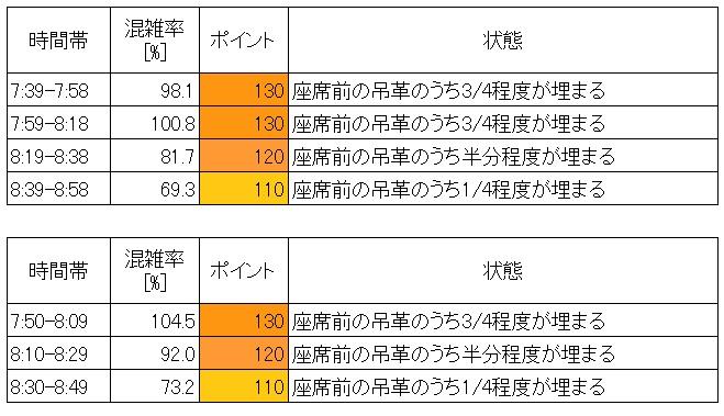 京成線混雑状況(朝ラッシュ時、新三河島→日暮里、現場調査結果、時間帯別層別)